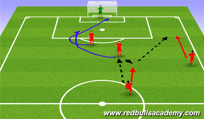 Football/Soccer Session Plan Drill (Colour): Activity 3- Combinations to goal