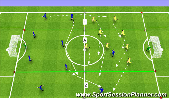 Football/Soccer Session Plan Drill (Colour): 9x9 z akcentem na średni pressing