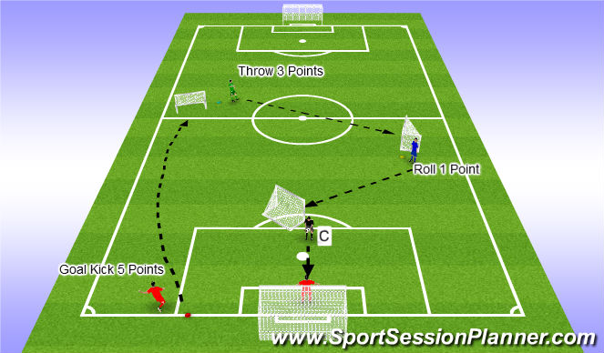 Football/Soccer Session Plan Drill (Colour): Distribution Circuit