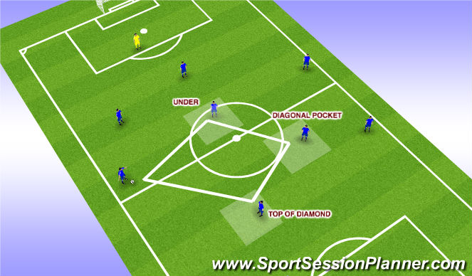Football/Soccer Session Plan Drill (Colour): CM / F9 options