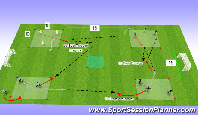 Football/Soccer Session Plan Drill (Colour): P/R/M