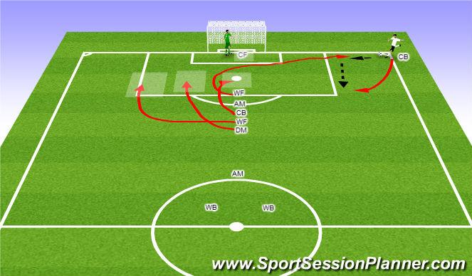 Football/Soccer Session Plan Drill (Colour): Offensive Short Corner