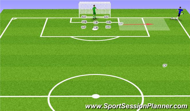 Football/Soccer Session Plan Drill (Colour): Setup for Defensive Corner