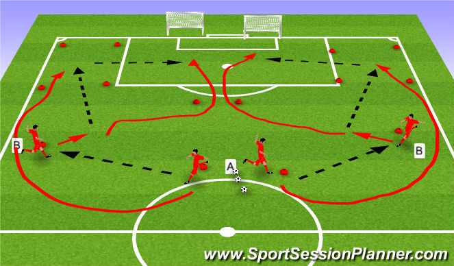 Football/Soccer Session Plan Drill (Colour): Overlap cross and finish pug