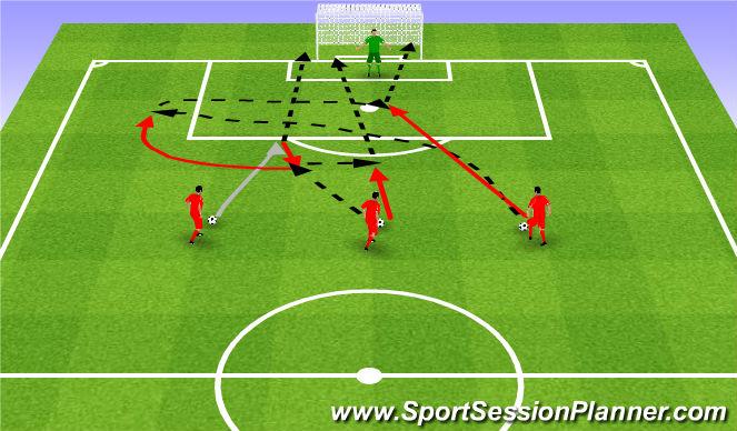 Football/Soccer Session Plan Drill (Colour): 1v0, wall pass, cross. 1v0, klepka, wrzutka.