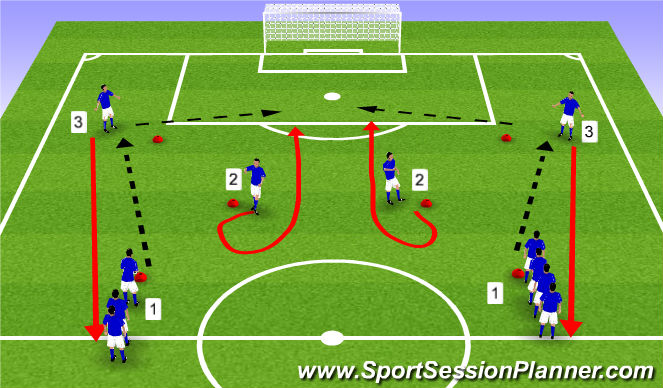 Football/Soccer Session Plan Drill (Colour): Dummy checking run
