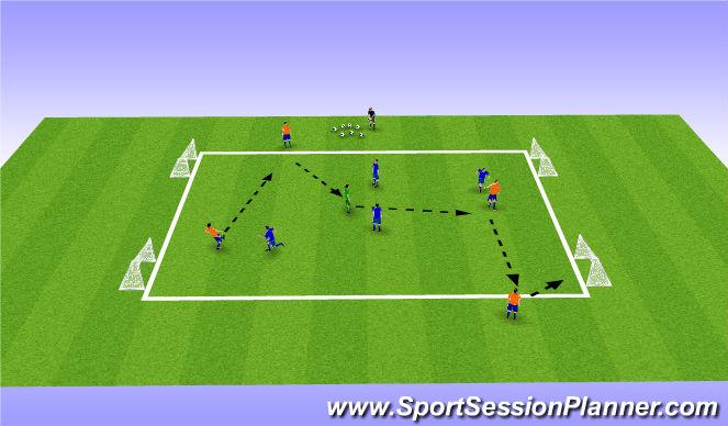 Football/Soccer Session Plan Drill (Colour): Dynamic 4v4 Possession SSG