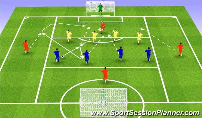 Football/Soccer Session Plan Drill (Colour): Gra, atak pozycyjny - ściana, boczny sektor