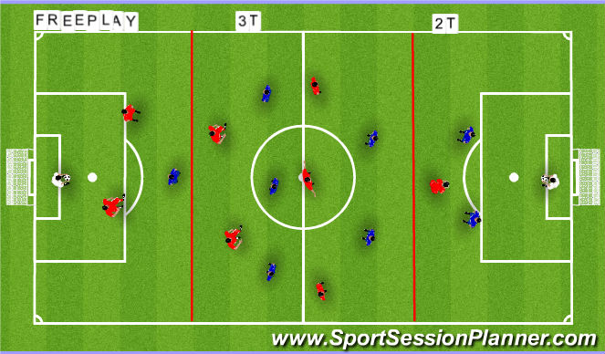 Football/Soccer Session Plan Drill (Colour): PLAYING THRU THE THIRDS