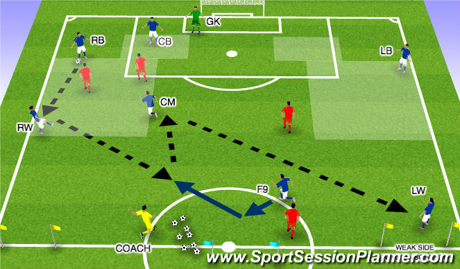 Football/Soccer Session Plan Drill (Colour): WEAK SIDE WINGER