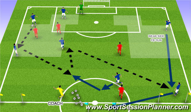 Football/Soccer Session Plan Drill (Colour): WEAK SIDE FB