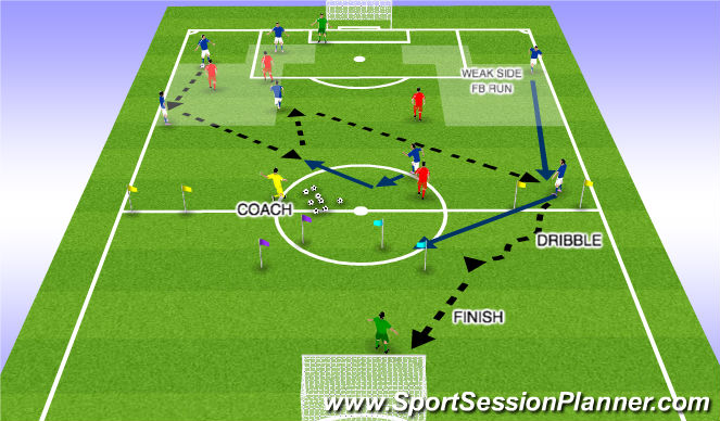 Football/Soccer Session Plan Drill (Colour): WEAK SIDE FB FINISH
