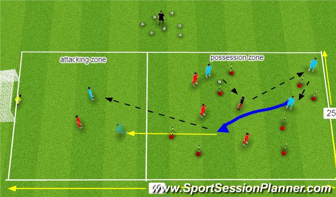 Football/Soccer Session Plan Drill (Colour): 3 v 3 +1 to 2 v 1