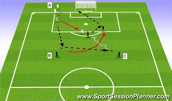 Football/Soccer Session Plan Drill (Colour): 2v1 To Goal