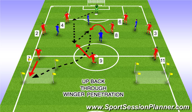 Football/Soccer Session Plan Drill (Colour): Up Back Through Winger 1