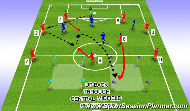 Football/Soccer Session Plan Drill (Colour): Up Back Through Central Midfield Penetration 2