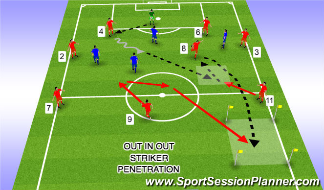 Football/Soccer Session Plan Drill (Colour): Out In Out Striker 3