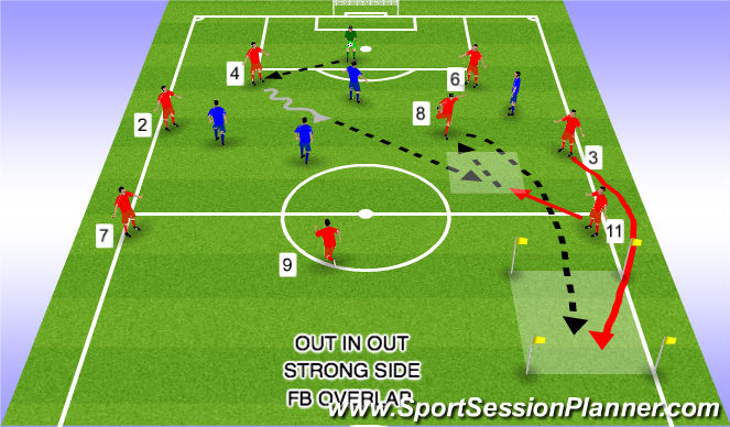 Football/Soccer Session Plan Drill (Colour): Out In Out Strong Side FB Overlap 4