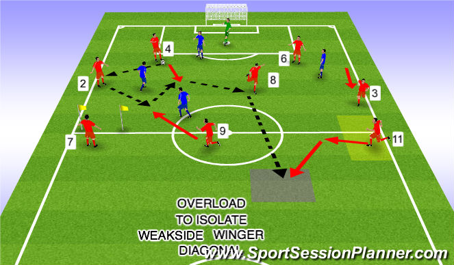 Football/Soccer Session Plan Drill (Colour): Weakside Winger Overload to Isolate Diagonal 5a