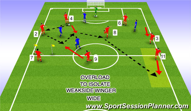 Football/Soccer Session Plan Drill (Colour): Weak side Winger Overload to Isolate Wide 5b
