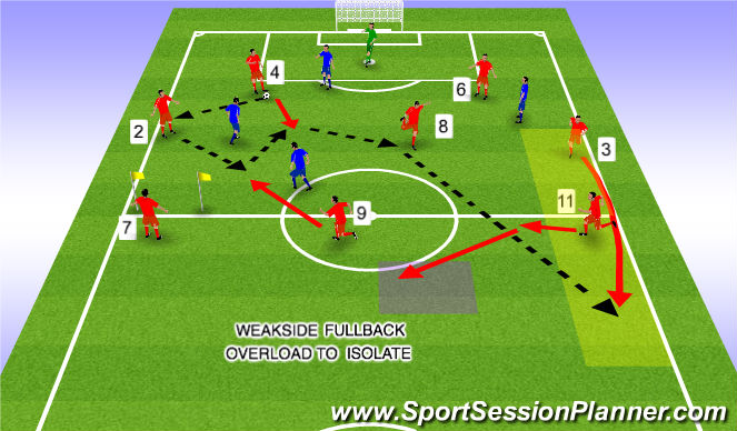 Football/Soccer Session Plan Drill (Colour): Weakside FB Overload to Isolate 6