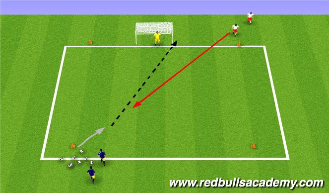 Football/Soccer Session Plan Drill (Colour): Conceptual shootout