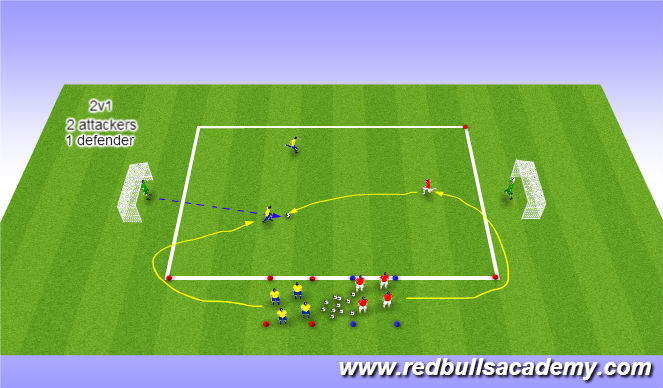 Football/Soccer Session Plan Drill (Colour): Technical 2v1