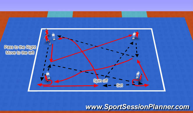 Futsal Session Plan Drill (Colour): Passing Rotation 2