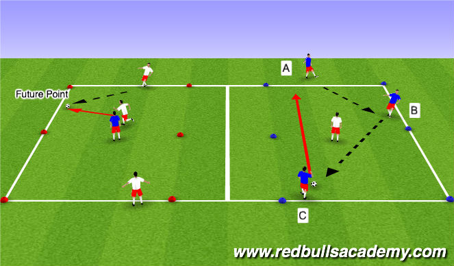 Football/Soccer Session Plan Drill (Colour): Creating the Future Point.