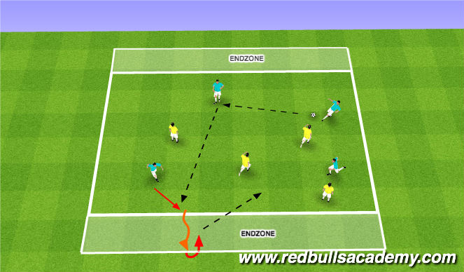 Football/Soccer Session Plan Drill (Colour): Condtioned Game: End Zone (Opposed)
