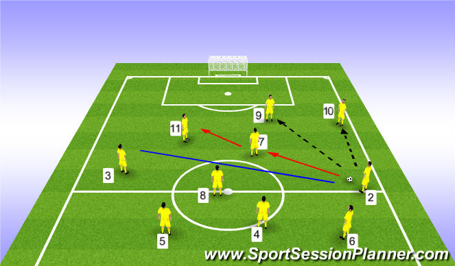 Football/Soccer Session Plan Drill (Colour): FROM MIDFIELD AREAS