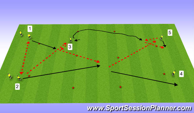 Football/Soccer Session Plan Drill (Colour): 3rd Man (Far)