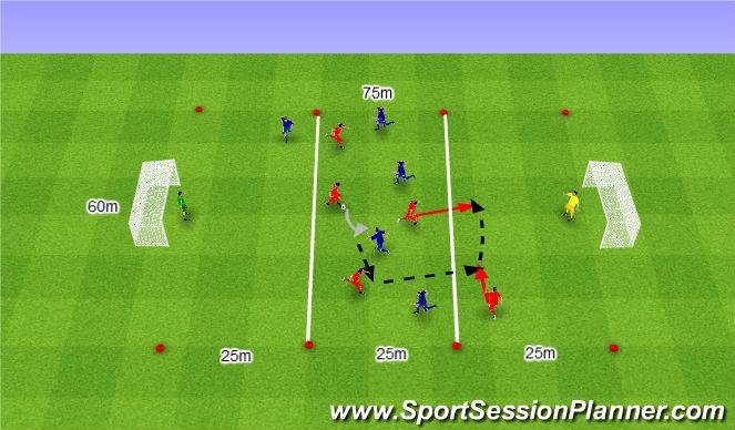 Football/Soccer Session Plan Drill (Colour): 5v5 szybki atak.