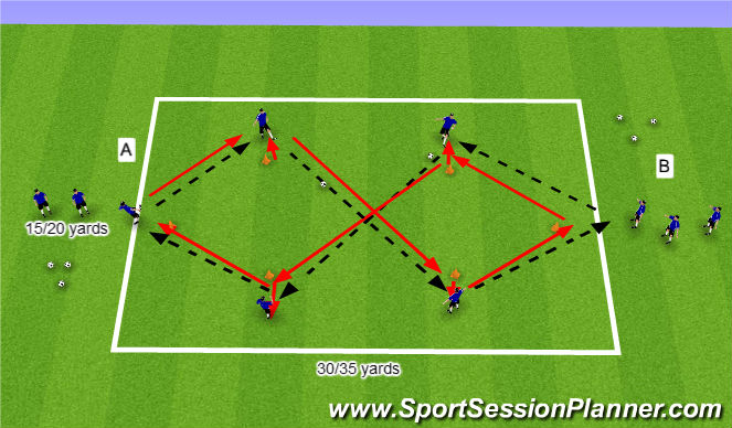 Football/Soccer Session Plan Drill (Colour): Receiving to play Forward - Technical