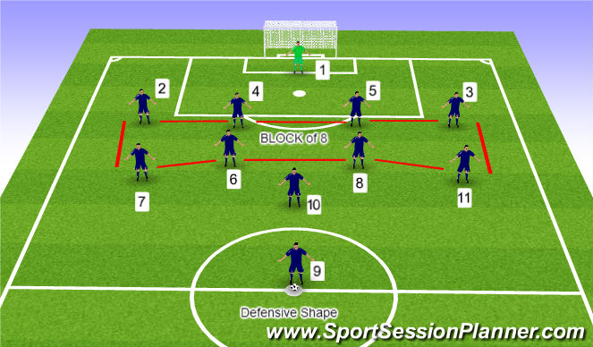 Football/Soccer Session Plan Drill (Colour): Defensive Formation