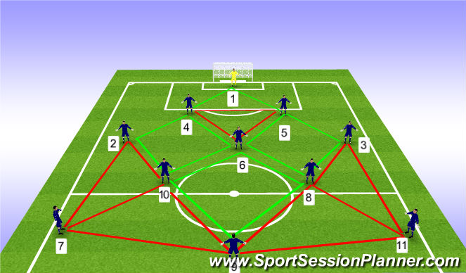 Football/Soccer Session Plan Drill (Colour): Attacking Formation