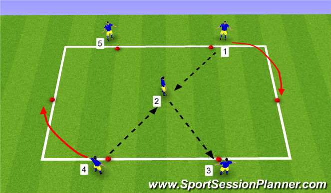 Football/Soccer Session Plan Drill (Colour): Passing & Receiving - Checking Shoulder