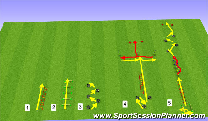 Football/Soccer Session Plan Drill (Colour): Agility stations/circuits