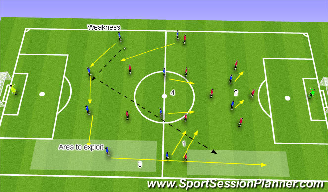 Football/Soccer Session Plan Drill (Colour): Weak areas if we lose possesion