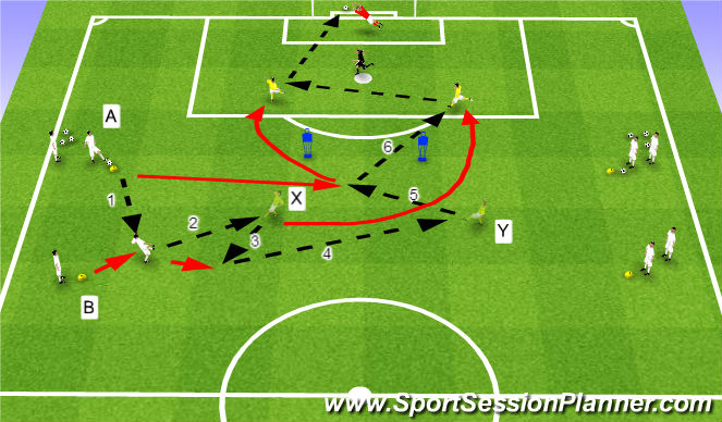 Football/Soccer Session Plan Drill (Colour): Overlapping & Combinations