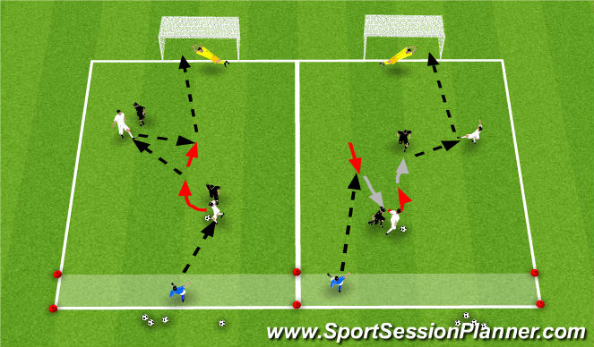 Football/Soccer Session Plan Drill (Colour): 2v2+1 To Goal