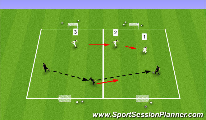 Football/Soccer Session Plan Drill (Colour): 3v3 Defending