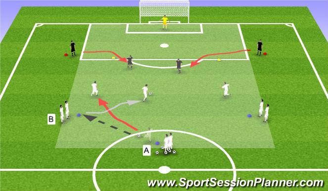 Football/Soccer Session Plan Drill (Colour): 3v2 To Goal