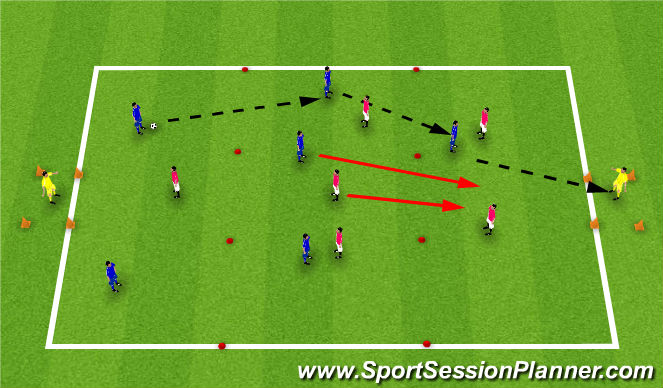 Football/Soccer Session Plan Drill (Colour): Playing through the thrids, free play