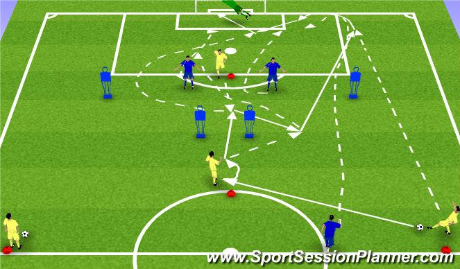 Football/Soccer Session Plan Drill (Colour): Atak pozycyjny - boczna strefa aktywni obrońcy