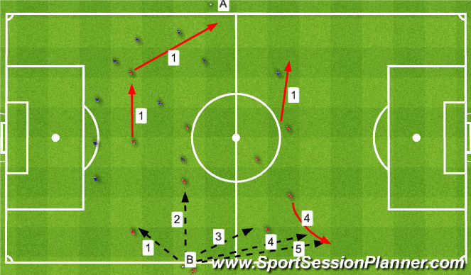Football/Soccer Session Plan Drill (Colour): Throw ins. Auty.