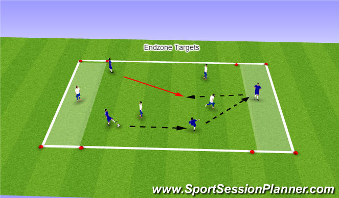 Football/Soccer Session Plan Drill (Colour): Endzone Targets Game