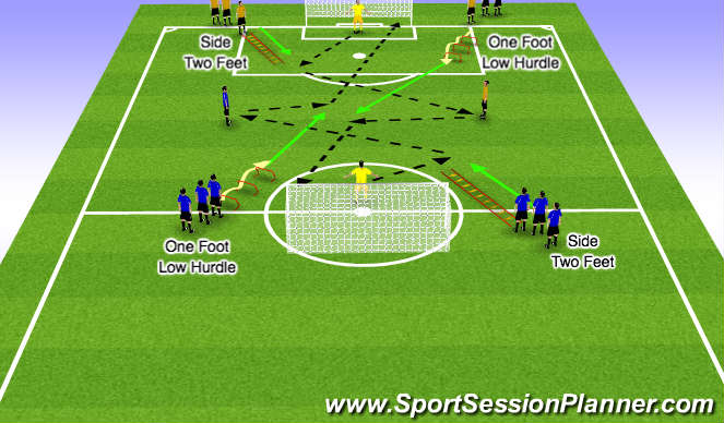 Football/Soccer Session Plan Drill (Colour): 3 Man Combo