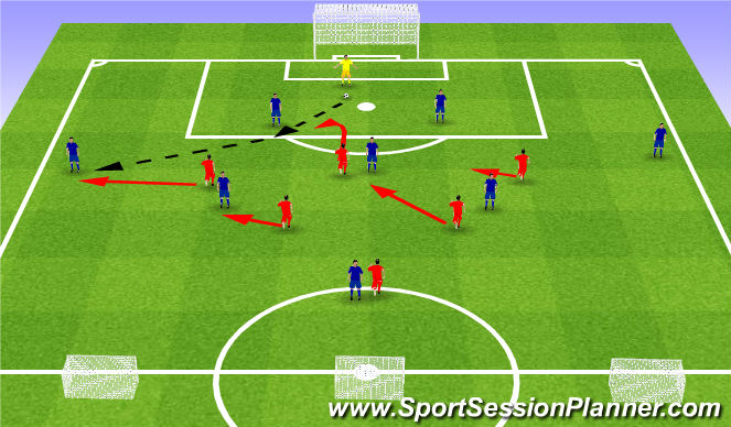 Football/Soccer Session Plan Drill (Colour): Simple pressing. Podstawy pressingu.