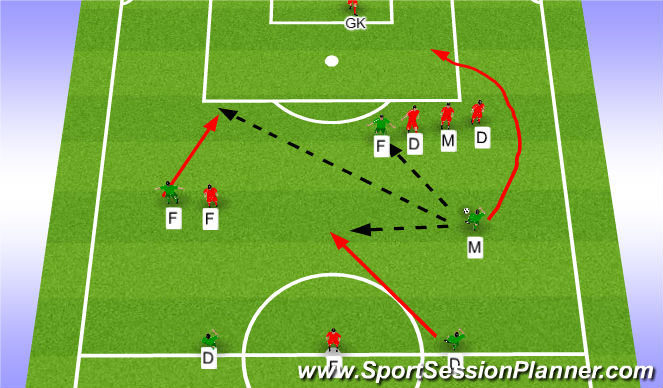 Football/Soccer Session Plan Drill (Colour): Direct and Indirect Kicks